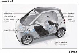 Emissziómentes hajtásával városban ideális az akkumulátoros, tisztán villannyal mozgatott miniautó − az olcsó üzemanyag a bérleti díjat is csökkenti