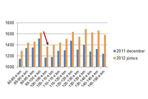 Csökkent a 100, 125 ezer kilométer környéki futások dominanciája, nőtt a többi, magasabb futás aránya (Forrás: Használtautó Kft)