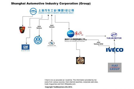 Kína piacvezetője, a SAIC Corporation