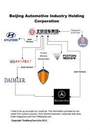 Mercedes és Hyundai a Beijing Automotive partnerei között
