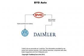 Elektromos úttörők −  a BYD a Mercedes-szel és a Volkswagennel is szövetséges