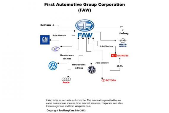 Sokáig az állami vezetők közlekedését biztosító Hong Qi autókat gyártotta az ország elsőként alapított gyártója, a FAW