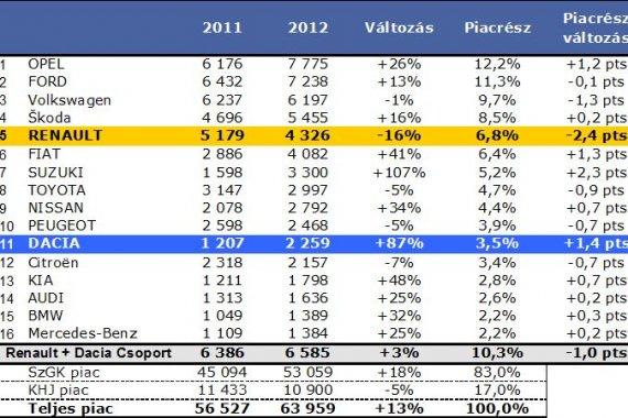 A Renault csökkenve maradt ötödik, a Dacia nagyot javítva már majdnem Top10-es