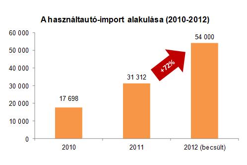 Idén várhatóan a tavalyi importmennyiségnél több mint 70 százalékkal magasabb számban érkeznek külföldi használt autók az országba (Forrás: DataHouse)