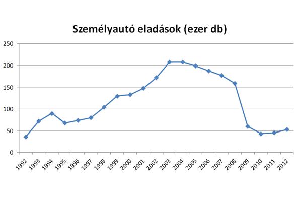 Csaknem 20 évvel ezelőtti szintre esett vissza az autópiac 2010-ben