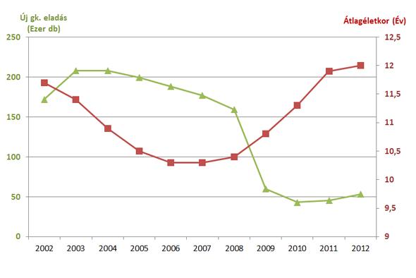 Jól látható, hogy 2002-től 2006-ig apadt, majd az újautó-eladások visszaesésével ismét emelkedni kezdett a hazai autópark átlagéletkora