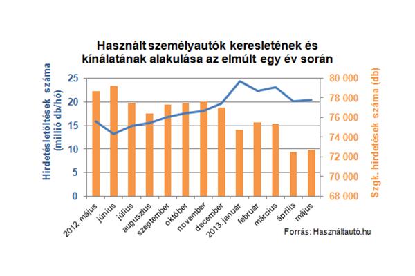 Csökkenő kínálat, növekvő kereslet a használt autók piacán