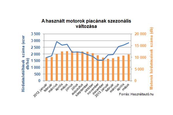 Tavasszal megugrott a használt motorkerékpárok iránti érdeklődés