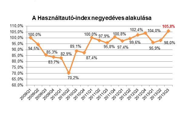Egyre több autó, emelkedő árakon cserél gazdát, így a használtautó-index növekedni kezdett (Forrás: Használtautó.hu)
