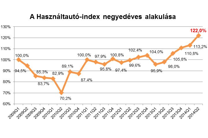 Soha nem volt még ilyen magas a negyedév alatt elkelt személyautók összértéke (Forrás: Használtautó.hu)