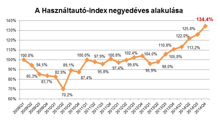Már több mint harmadával a válság előtti szintje felett jár a használtautó-piac, a tavalyi bővülés csaknem 30%-os, az átlagár 1,628 millió forintra nőtt (Forrás: Használtautó.hu)