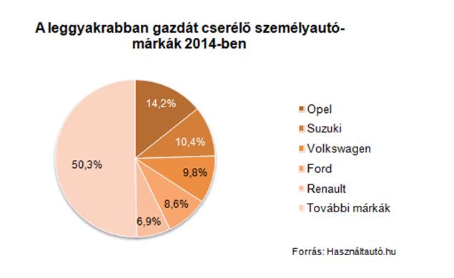 A piac felét a legnépszerűbb 5 márka adja, élen az Opel, akárcsak a forgalomban lévő autók számában