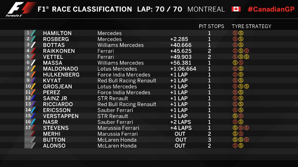 A 70 körös kanadai nagydíjon jelentős előnnyel nyertek a Mercedesek