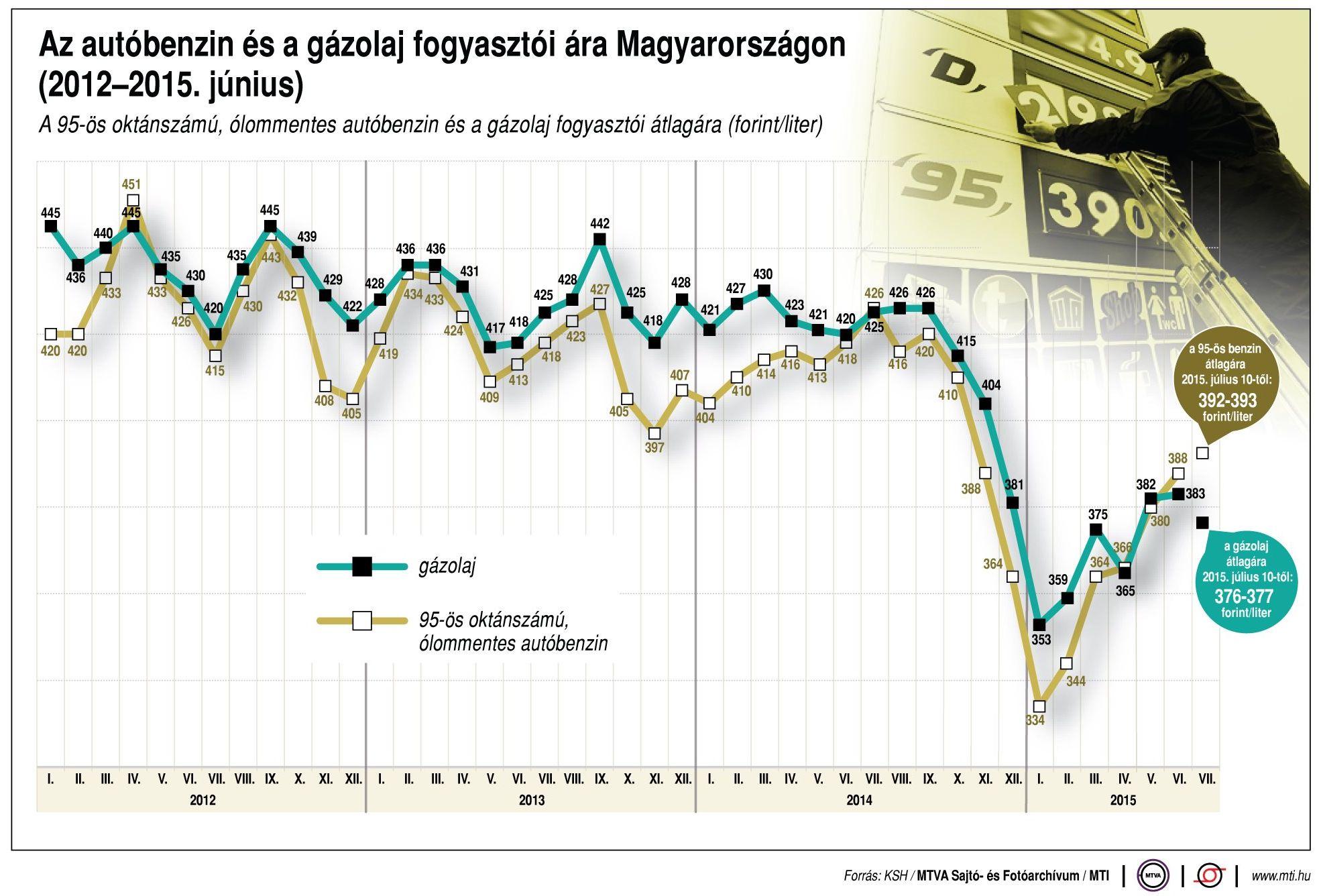 Az MTI előző heti grafikonján is jól látható, még az év eleje óta tapasztalt drágulás ellenére is olcsóbban tankolhatunk mostanság, mint három évvel ezelőtt. Akkor amúgy a dollárban mért olajár a mostani mintegy kétszerese volt, ám a dollár a forinthoz mérten kevésbé volt erős