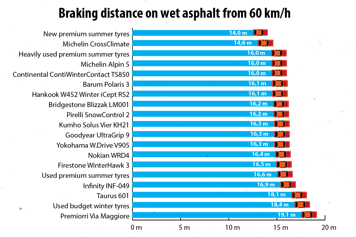 As long as it is not freezing, summer tyres or the Michelin CrossClimate can be good even below 7 °C. Interestingly, on wet roads, the worst performers were winter tyres that were among the best on ice