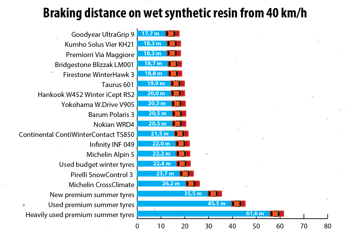 Icy roads are where the serious surprises come in—while a decent set of winter tyres could stop us within 20 metres from 40 km/h, summer tyres require more than three times as much distance. Where a good set of winter tyres has already stopped the car, summer tyres are still speeding along at over 30 km/h