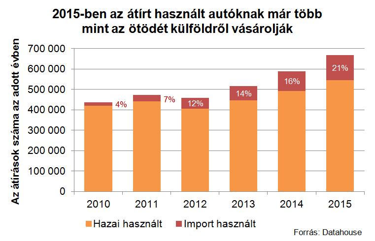 Az elmúlt öt évben folyamatosan nőtt az autópark frissítésében az import szerepe, idén már a forgalomba került autók ötödét adták eddig a külföldről érkező használtak, így aztán nem is nagyon fiatalodik az átlagosan 13,4 év átlagos életkorú park