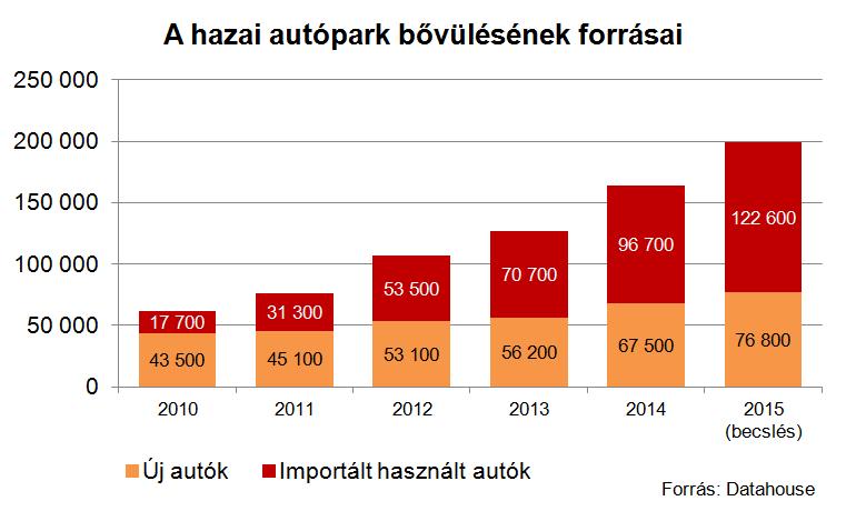 Fordulópont volt 2012, azaz a regisztrációs adó csökkenésének éve, azóta jön több használt autó, mint amennyit itthon újonnan forgalomba helyeznek