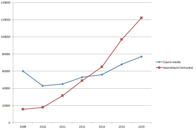 %KA%2012-ben jelentősen csökkent a regisztrációs adó, azóta túl is lépi a használtan behozott autók száma az újonnan forgalomba helyezettekét%KA%