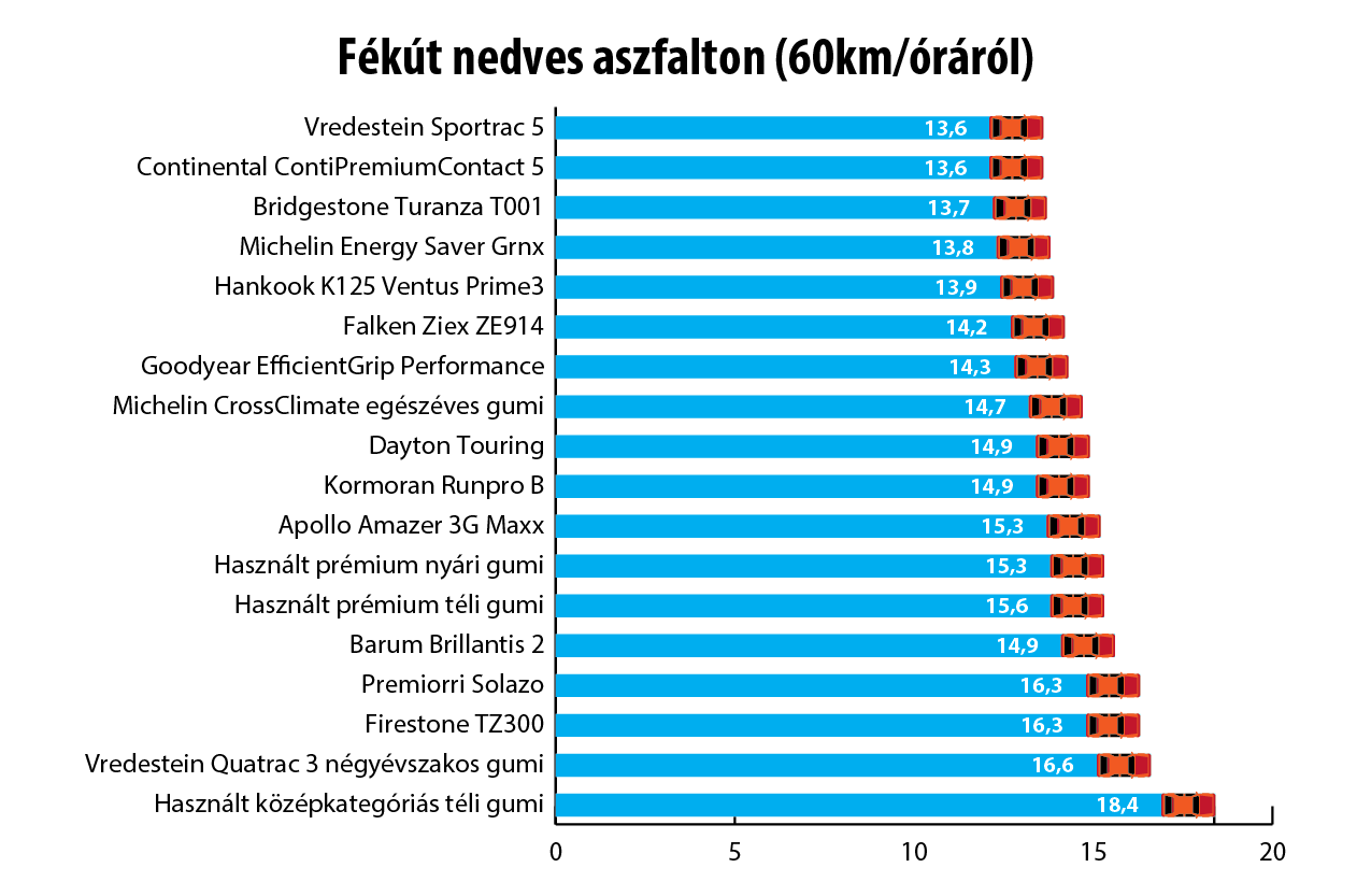 %KA%Nedves aszfalton már közel 5 méter, több mint egy autóhossznyi fékút-különbséget mértünk az egyes abroncsok között. Egyértelmű, hogy már most sem érdemes téli gumival járni%KA%