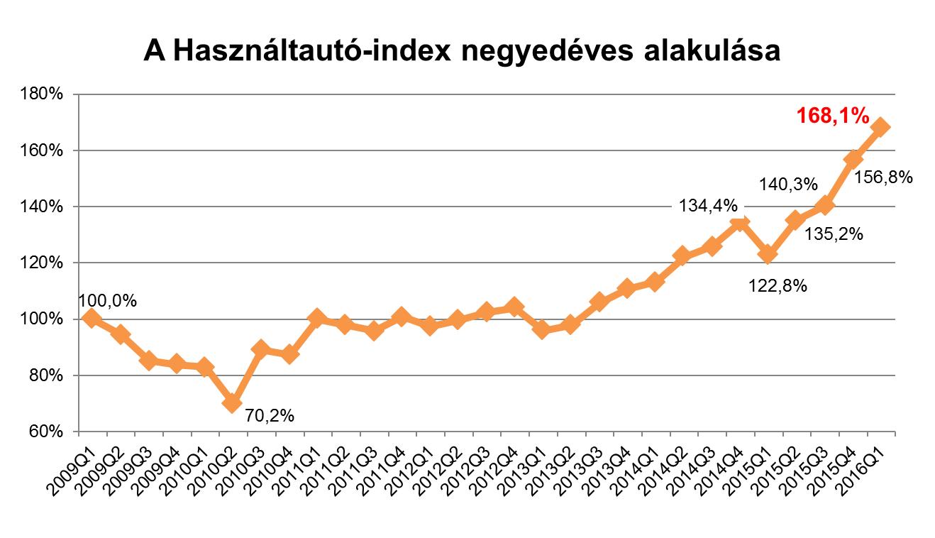 Tavaly év eleje óta töretlen a használtautó-piac bővülése, az átlagár csak az elmúlt negyedévben több mint százezer forinttal nőtt (Forrás: Használtautó.hu)