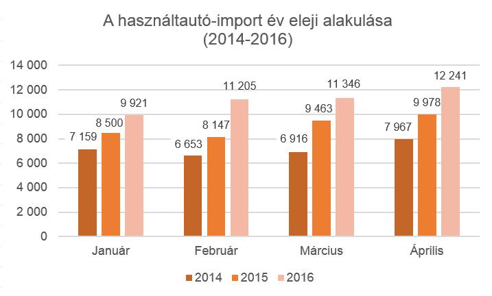 Az előző évekhez mérten is, de akár hónapról hónapra is növekedést láthatunk a használtautó-importban