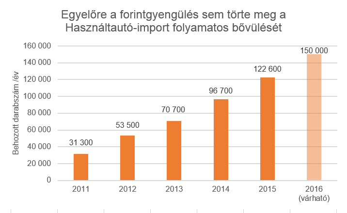 2012-ben csökkent a regisztrációs adó mértéke, azóta töretlen az import növekedése