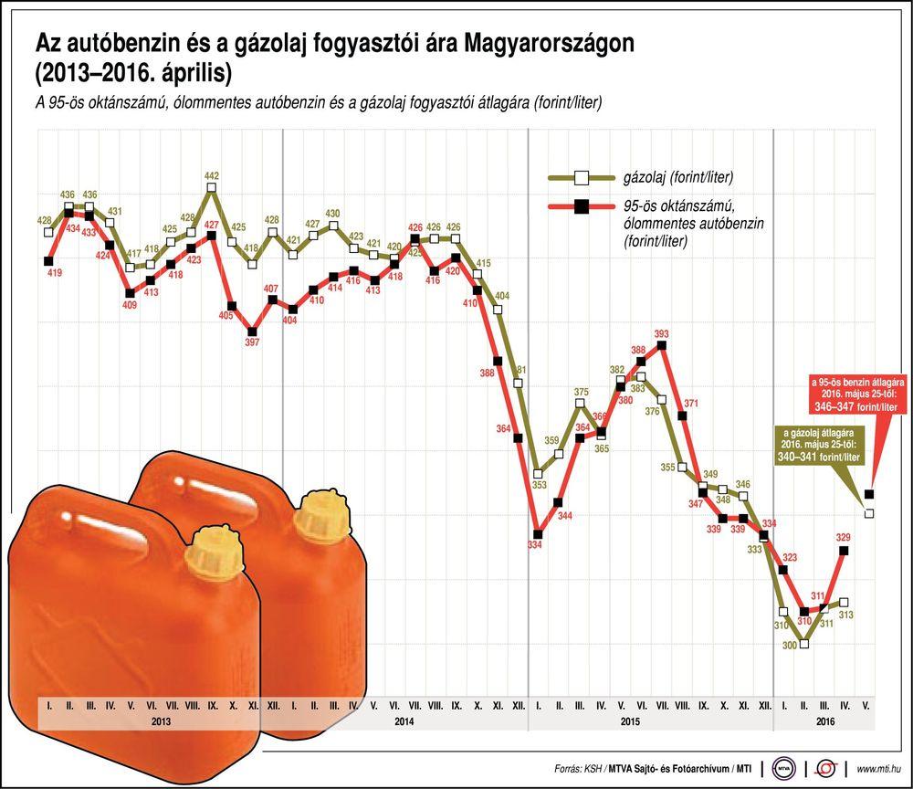 Az MTI által készített ábrán kiválóan látszik, hogy bár idei csúcsszinten járnak az üzemanyagárak, még így is jóval kedvezőbbek, mint az elmúlt években