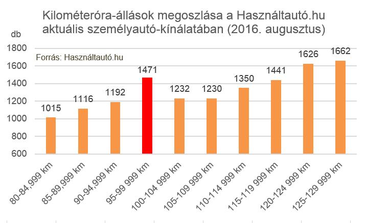 A hirdetések szerint kiemelkedő az éppen 100 ezer kilométeres óraállás alatti értékkel eladósorba kerülő autók száma (Forrás: Használtautó.hu)