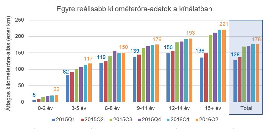 Nem csak az összesített állomány, minden egyes korcsoport átlagos futása is nőtt az elmúlt években - a Használtautó.hu hirdetései szerint