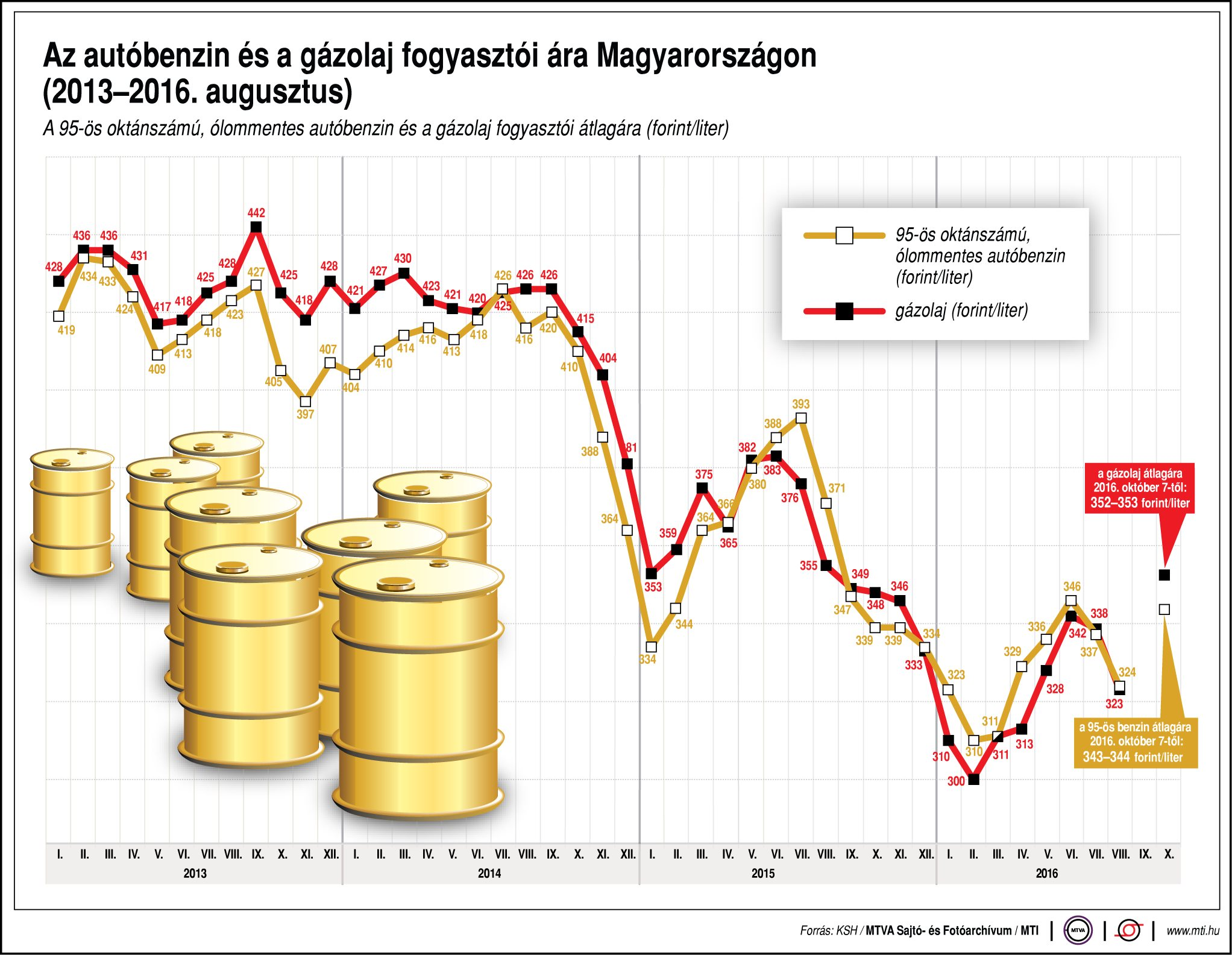 Bár idei csúcsszintjükre drágultak az üzemanyagok, még mindig olcsóbbak, mint tavaly nyáron, a 2012-ben adódott 450 forintos csúcsszint távoli még
