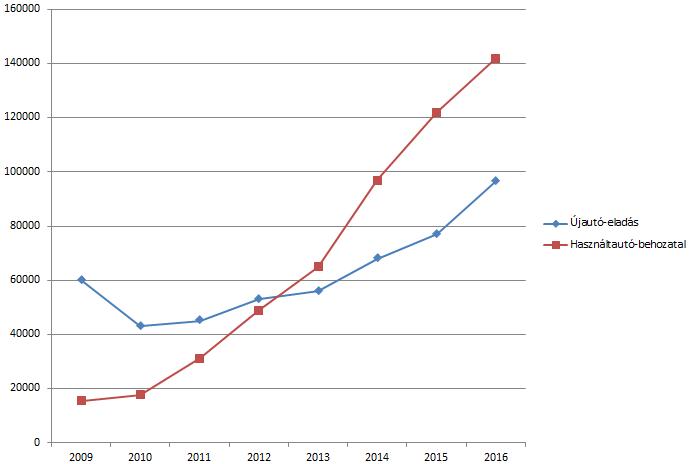 %KA%Lankad az import növekedése, egyre inkább bővül azonban az új autók piaca. Egyszer talán fiatalodni is elkezd majd az autópark%KA%