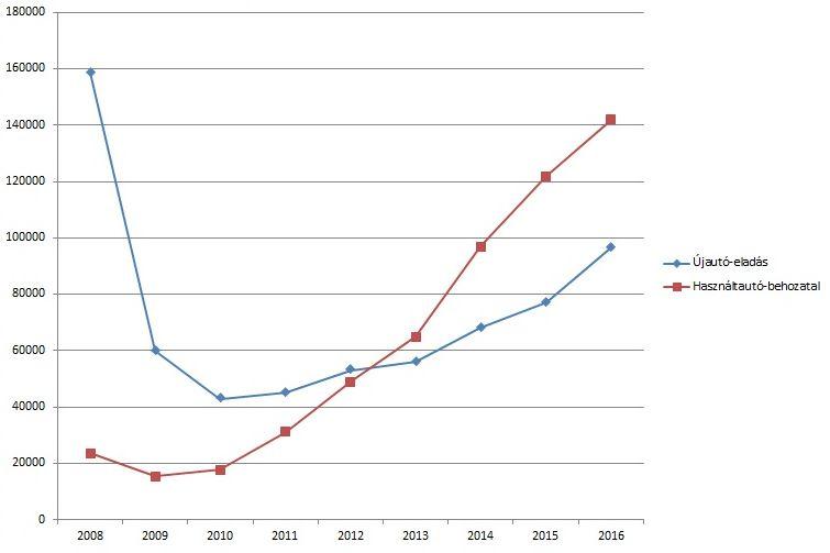 Magasról és mélyre estek az újautó-eladások 2009-ben. Azóta van ugyan növekedés, de mivel a hitelarány is visszaesett, a kevés az ügyfél